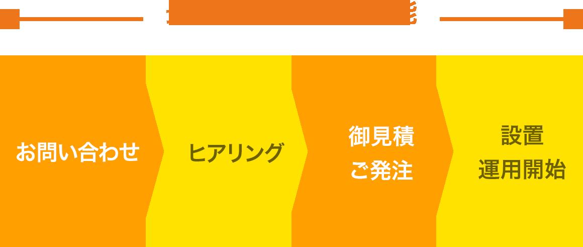 最短1週間で導入可能 お問い合わせ→ヒアリング→御見積・ご発注→設置・運用